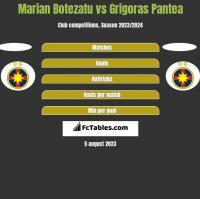 Marian Botezatu vs Grigoras Pantea h2h player stats