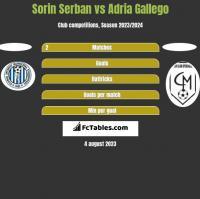 Sorin Serban vs Adria Gallego h2h player stats