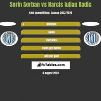 Sorin Serban vs Narcis Iulian Badic h2h player stats
