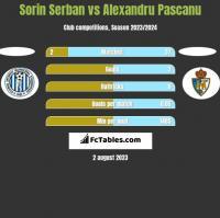 Sorin Serban vs Alexandru Pascanu h2h player stats