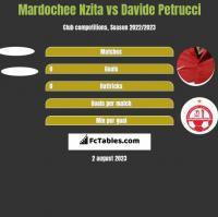 Mardochee Nzita vs Davide Petrucci h2h player stats