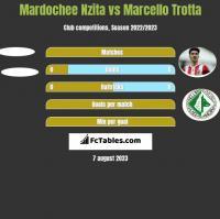 Mardochee Nzita vs Marcello Trotta h2h player stats