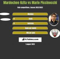 Mardochee Nzita vs Mario Piccinocchi h2h player stats