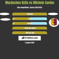 Mardochee Nzita vs Michele Cavion h2h player stats
