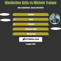 Mardochee Nzita vs Michele Troiano h2h player stats