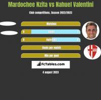 Mardochee Nzita vs Nahuel Valentini h2h player stats