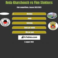 Reda Kharchouch vs Finn Stokkers h2h player stats