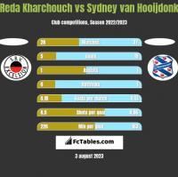 Reda Kharchouch vs Sydney van Hooijdonk h2h player stats