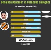 Benaissa Benamar vs Cornelius Gallagher h2h player stats