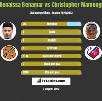 Benaissa Benamar vs Christopher Mamengi h2h player stats