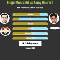 Ringo Meerveld vs Samy Bourard h2h player stats