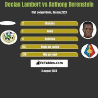 Declan Lambert vs Anthony Berenstein h2h player stats