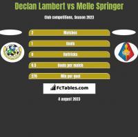 Declan Lambert vs Melle Springer h2h player stats