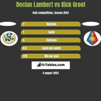 Declan Lambert vs Kick Groot h2h player stats
