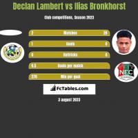 Declan Lambert vs Ilias Bronkhorst h2h player stats