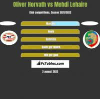 Oliver Horvath vs Mehdi Lehaire h2h player stats
