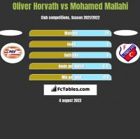 Oliver Horvath vs Mohamed Mallahi h2h player stats