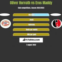 Oliver Horvath vs Eros Maddy h2h player stats
