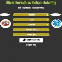 Oliver Horvath vs Hicham Acheffay h2h player stats