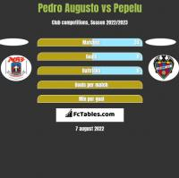 Pedro Augusto vs Pepelu h2h player stats