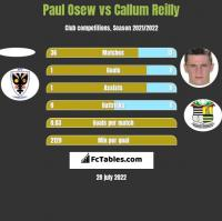 Paul Osew vs Callum Reilly h2h player stats