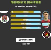 Paul Osew vs Luke O'Neill h2h player stats
