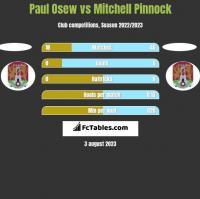 Paul Osew vs Mitchell Pinnock h2h player stats