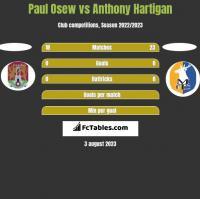 Paul Osew vs Anthony Hartigan h2h player stats