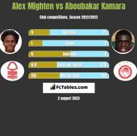 Alex Mighten vs Aboubakar Kamara h2h player stats