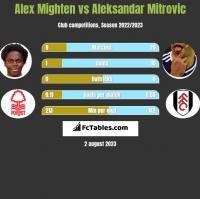 Alex Mighten vs Aleksandar Mitrovic h2h player stats
