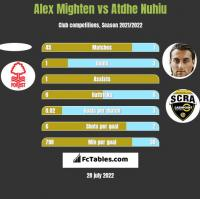 Alex Mighten vs Atdhe Nuhiu h2h player stats