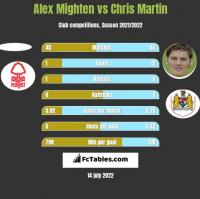 Alex Mighten vs Chris Martin h2h player stats