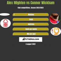 Alex Mighten vs Connor Wickham h2h player stats
