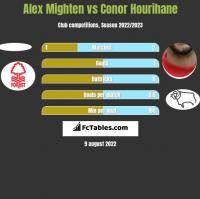 Alex Mighten vs Conor Hourihane h2h player stats