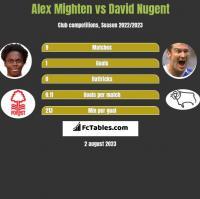 Alex Mighten vs David Nugent h2h player stats