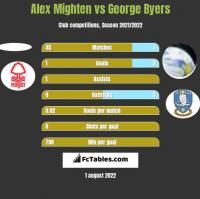 Alex Mighten vs George Byers h2h player stats