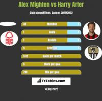 Alex Mighten vs Harry Arter h2h player stats