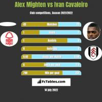 Alex Mighten vs Ivan Cavaleiro h2h player stats