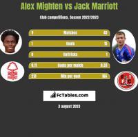 Alex Mighten vs Jack Marriott h2h player stats