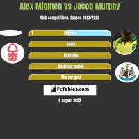 Alex Mighten vs Jacob Murphy h2h player stats