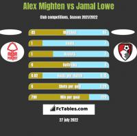 Alex Mighten vs Jamal Lowe h2h player stats