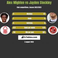 Alex Mighten vs Jayden Stockley h2h player stats
