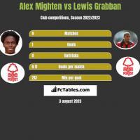 Alex Mighten vs Lewis Grabban h2h player stats