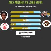 Alex Mighten vs Louis Moult h2h player stats