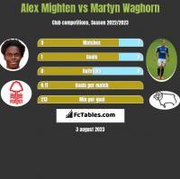 Alex Mighten vs Martyn Waghorn h2h player stats