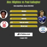 Alex Mighten vs Paul Gallagher h2h player stats