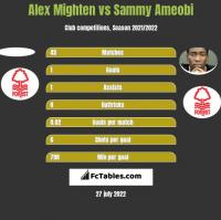 Alex Mighten vs Sammy Ameobi h2h player stats
