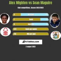 Alex Mighten vs Sean Maguire h2h player stats