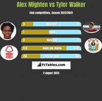 Alex Mighten vs Tyler Walker h2h player stats
