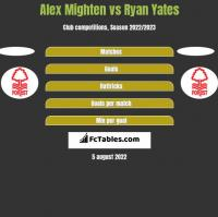 Alex Mighten vs Ryan Yates h2h player stats